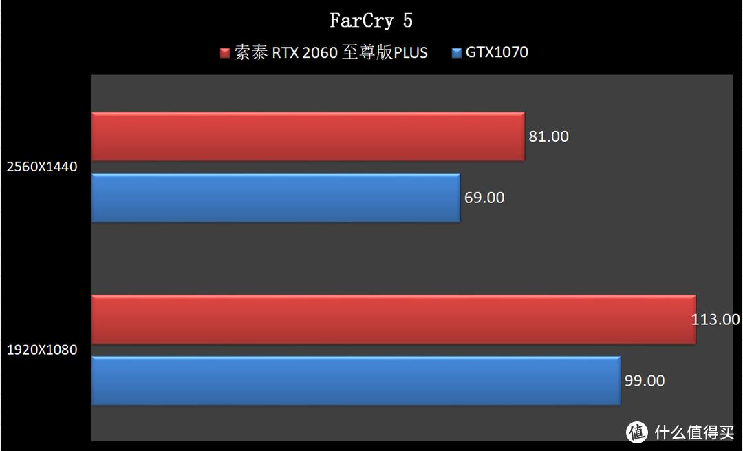 装台酷炫电脑,RTX2060 VS GTX1070 之间差距几何?