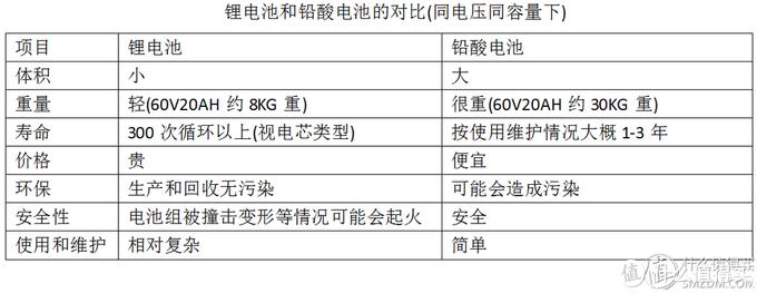 小牛U1电池改装自制48V33A电池