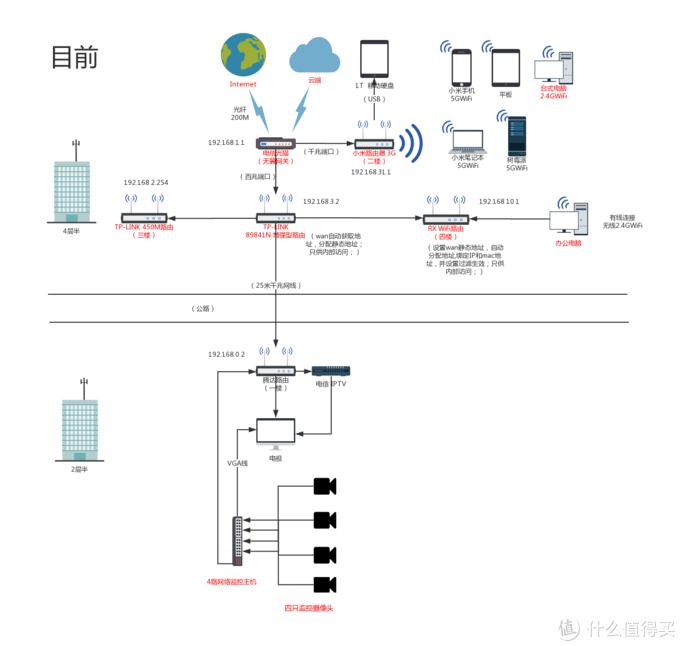 还在等5G网络?用小米千兆路由,搭建5GWiFi网络也许更明智!