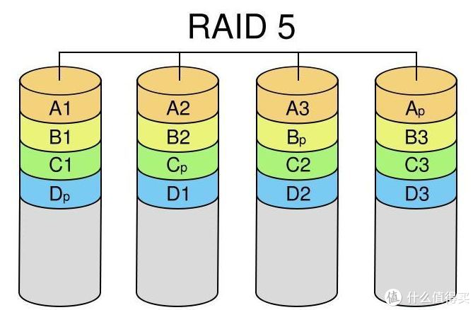 可能是最简单的组raid教程
