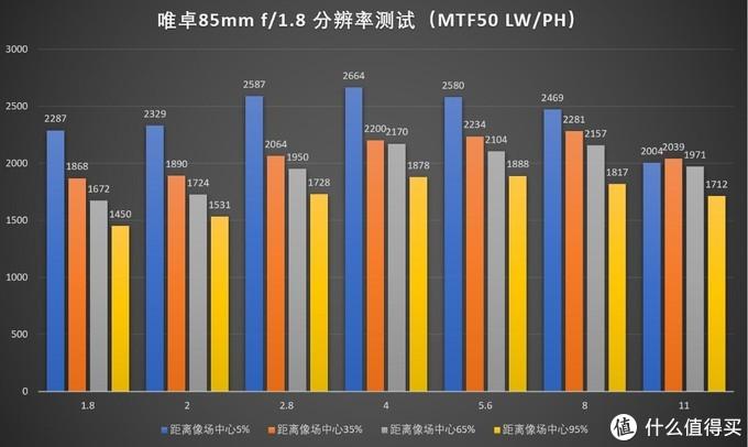 唯卓仕85/1.8 STM索尼FE口首测
