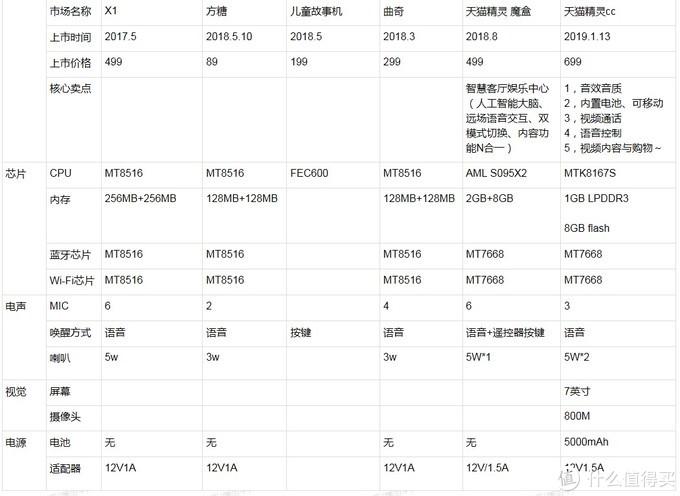 天猫精灵系列各型号参数对比