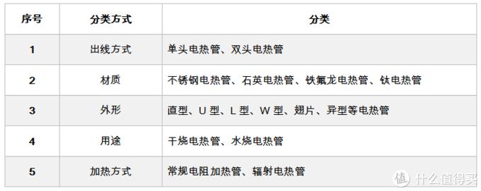 """蒸烤箱加热管 """"选购秘籍"""" —— 蒸烤箱核心""""战斗力""""之一"""