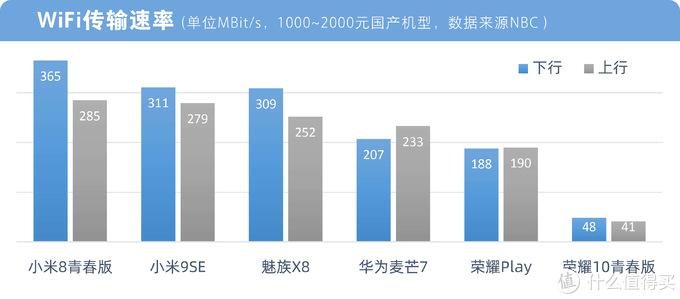 6款中低价位国产手机WiFi性能