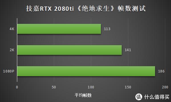手又痒痒了?技嘉 RTX 2080Ti GAMING OC装机测试
