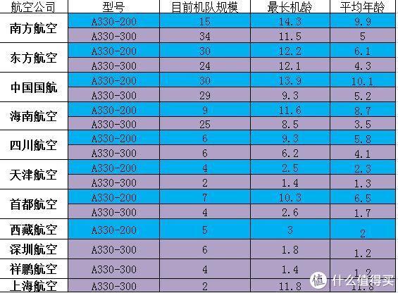 国内A330机队机龄数据 可以看到国东南三家的A330基本都是2005年前后下的订单