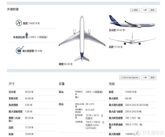 A330-200的各项数据 来自空客官网