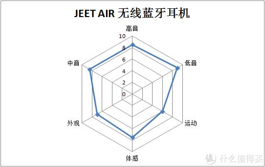 颜值不够音质凑,JEET AIR 无线蓝牙耳机体验