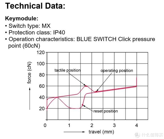 CHERRY官方的MX青轴克重曲线