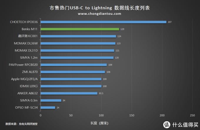 MFi认证端子兼容性佳,Benks邦克士USB-C to Lightning数据线