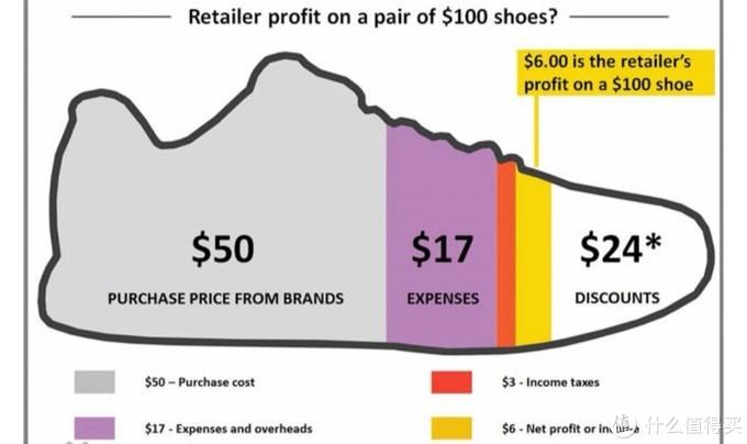 耐克阿迪亚瑟士们真的黑心?告诉你一双进口运动鞋到底赚了我们多少钱?