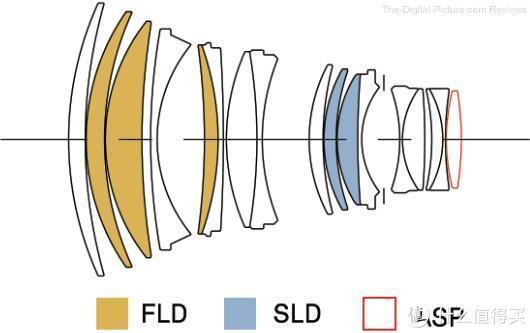 从适马105mm F1.4,来看中长焦人像大光圈镜头的设计挑战