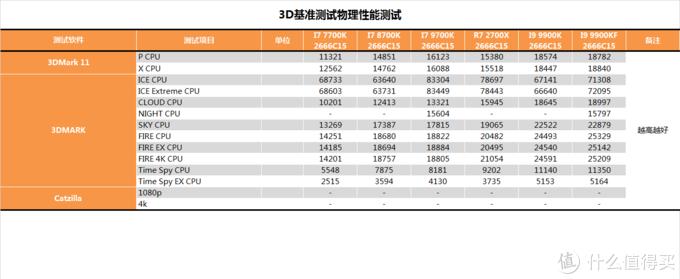 【茶茶】技嘉Z390 AORUS XTREME测试报告
