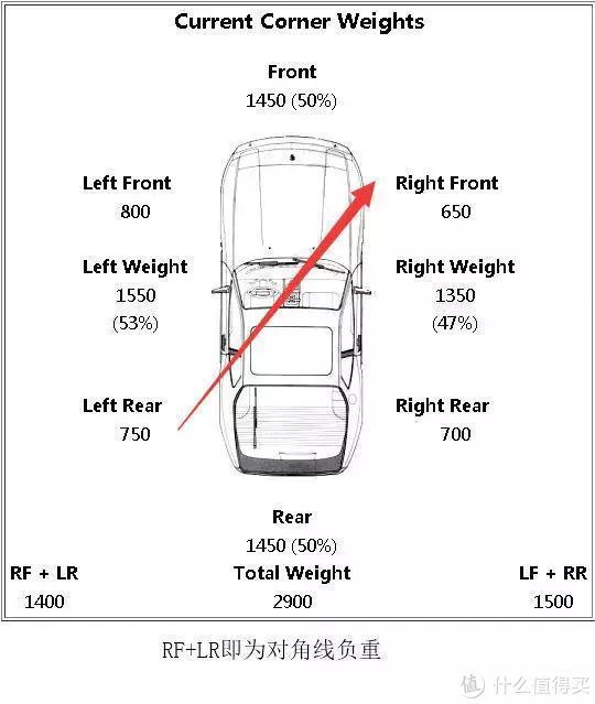 通俗科普:如果你热爱赛车运动,应该知道什么是四轮配重