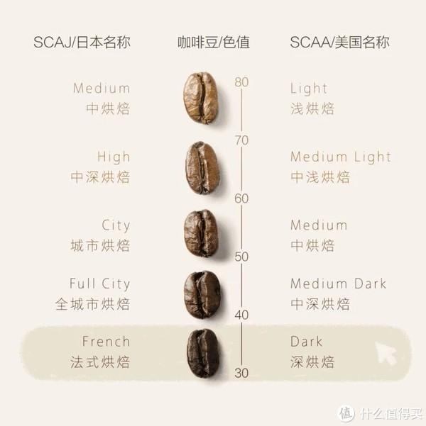 烘焙度与咖啡色值的对照表