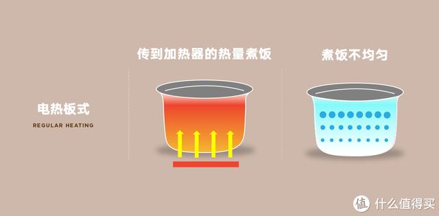 电饭煲,还在纠结选哪一款?注意这6个指标准没错!