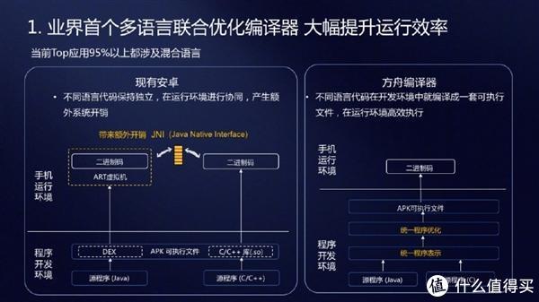 华为Mate 20系列EROFS文件系统及方舟编译器即将推送更新