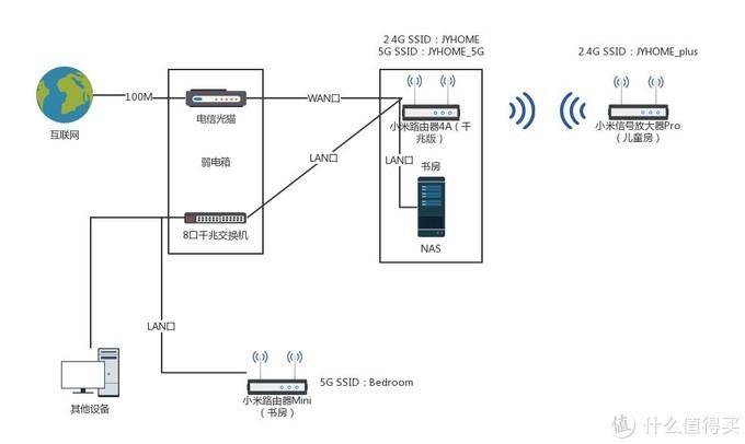 【小米路由器4A千兆版】拆机评测,再次刷新千兆路由器性价比!