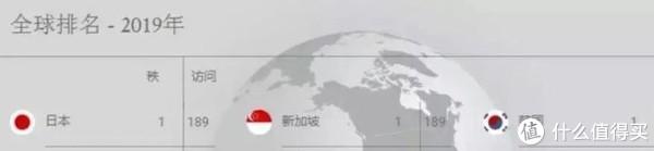 2019全球护照含金量最新排名,中国护照又上升4位,免签地再更新!