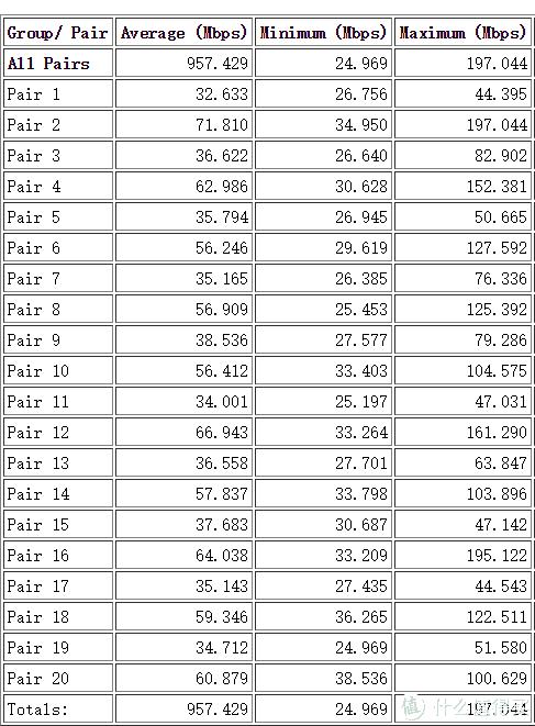 10pairs下行+10pairs上行速率测试结果统计表(AB端均为有线连接)