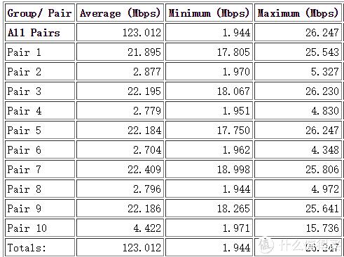 5pairs下行+5pairs上行速率测试结果统计表(2.4G)