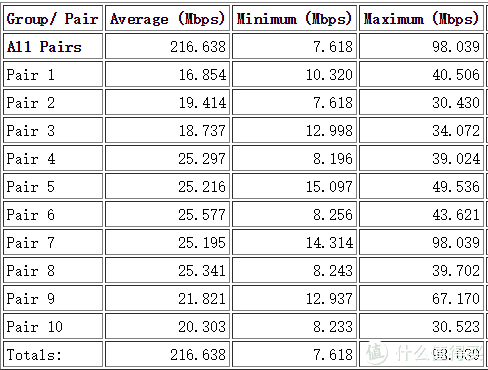 5pairs下行+5pairs上行速率测试结果统计表(5G)