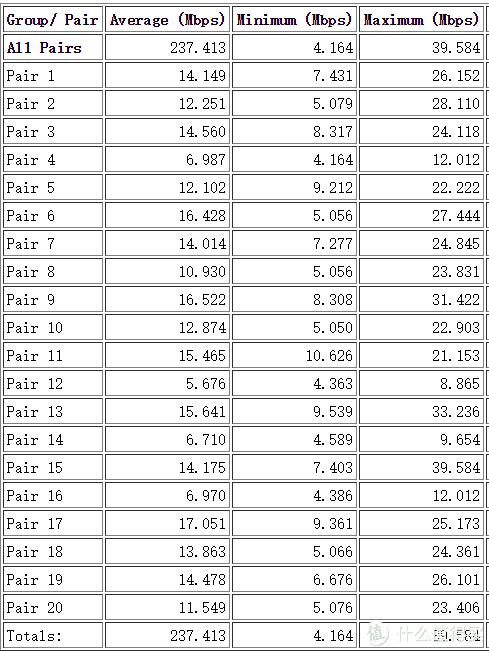 10pairs下行+10pairs上行速率测试结果统计表(5G)