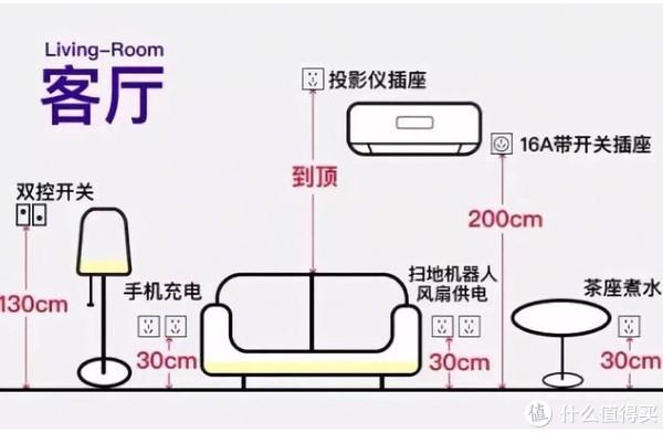 装修到底要多少个插座才够用?