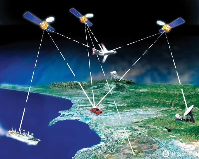 卫星定位系统示意图