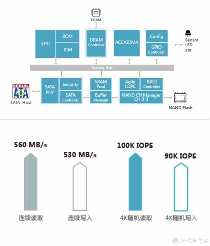 毛衣战下的中国芯--HIKVISION D200pro 960GB企业级SSD评测