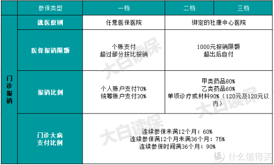 超强攻略!深圳医保报销大揭秘