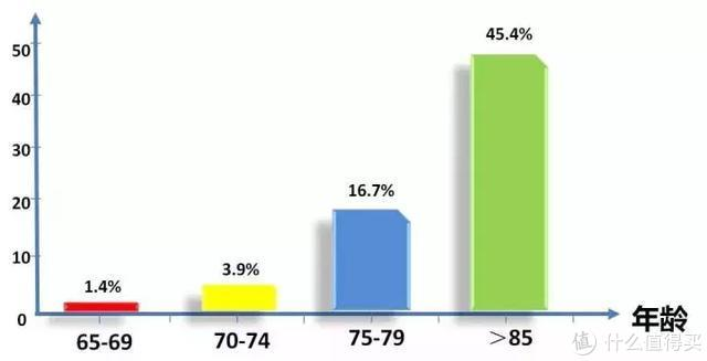 阿尔兹海默症患者年龄分布