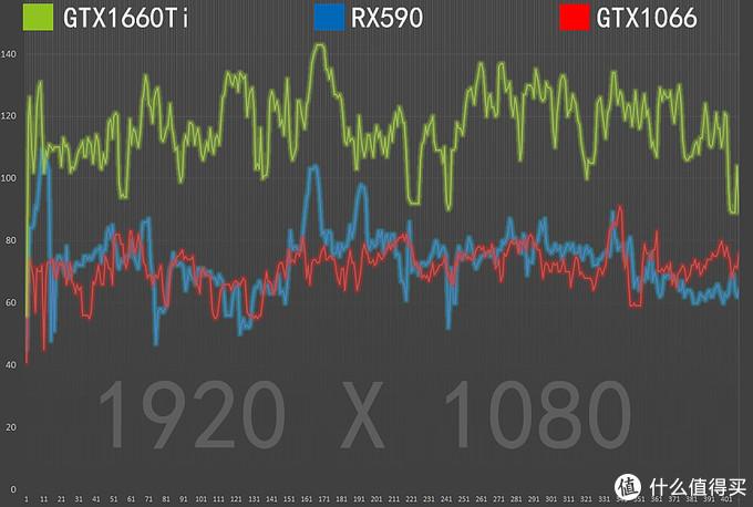 """带""""6""""才是真爱?GTX1660Ti对比RX590/GTX1060评测,再聊聊光追那些事"""