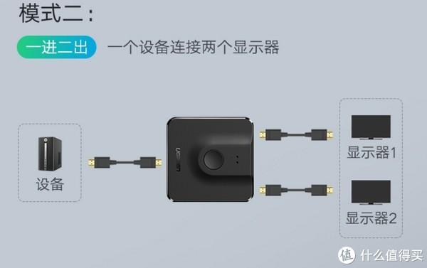 拒绝频繁拔插:绿联 HDMI切换器 晒单