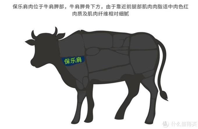 极简小白学做牛排:THOMAS FARMS/澳大利亚谷饲安格斯保乐肩牛排200g