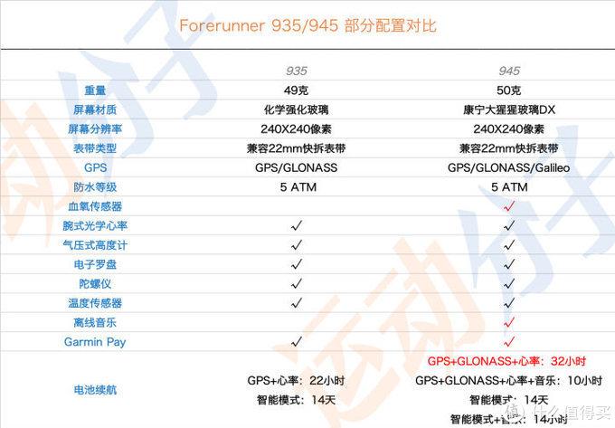 最强铁三表Forerunner 945开箱:外观变化不大,内在进一步升级
