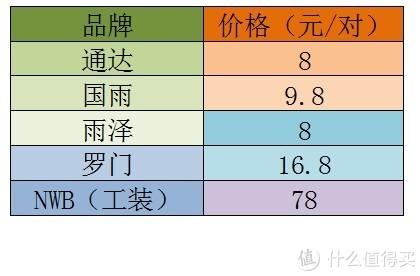 老司机秘籍No.50:便宜没好货?对比简测4款国产白菜雨刮与日本进口NWB雨刮