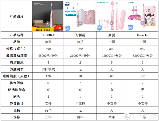 四种电动牙刷对比