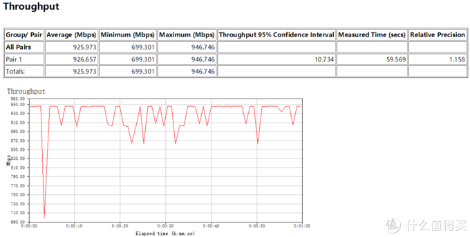 LAN-WAN(2.5千兆口)单线程