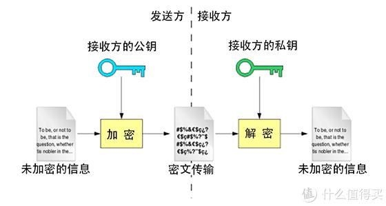 加密算法在固态硬盘中的应用