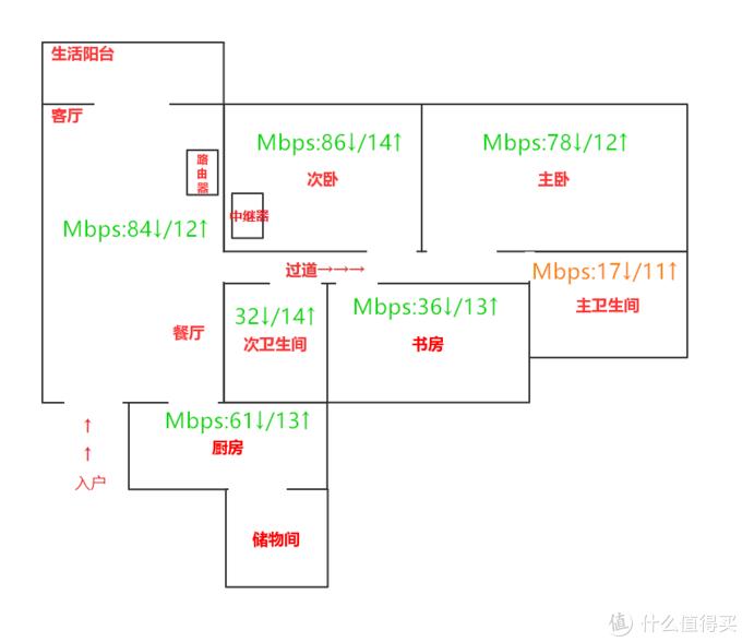 家庭WiFi布网实战:网络小白,预算300通过路由器+AP解决家庭无线覆盖问题