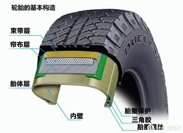 轮胎结构示意图
