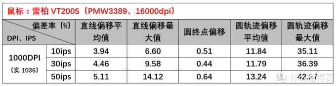 仅199元的PMW3389鼠标,雷柏VT200S精准度测试报告
