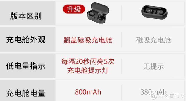 129对299元!低价真无线耳机错位大厮杀:TFZ B.V2对比QCY T1S评测
