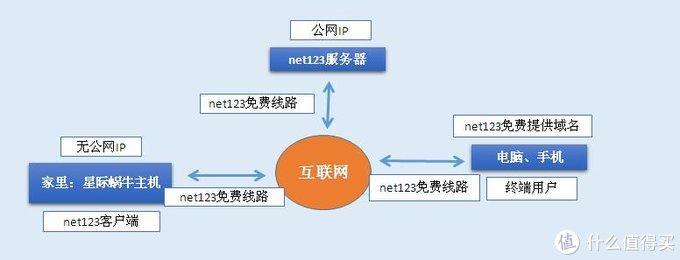 星际蜗牛C款i211网卡服务器(第五篇)服务器搭建外网篇