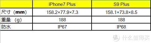 写在iPhone7 Plus换机之后——三星 Galaxy S9 Plus 体验和对比