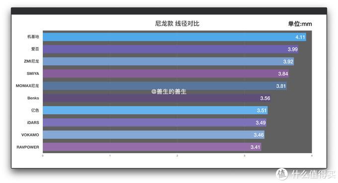 地表最强,告别慢充:苹果 PD快充数据线 超级大横评