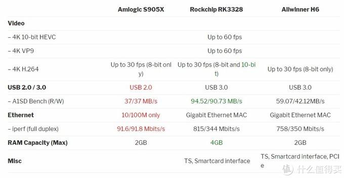 USB接口速度对比