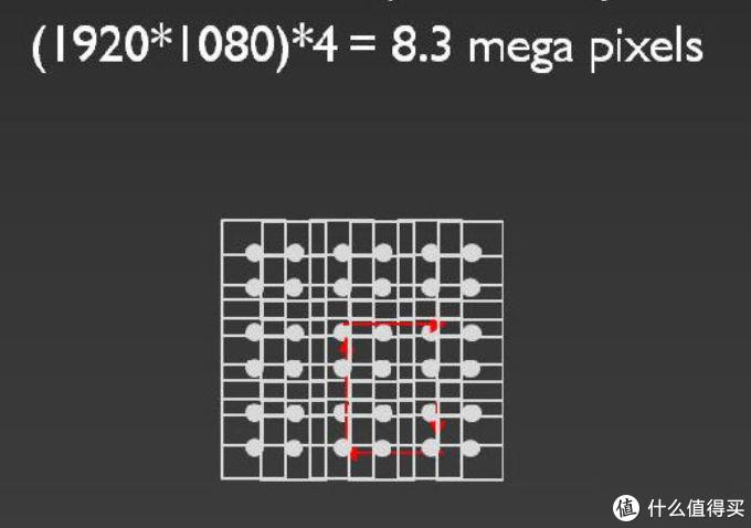 这是0.47英寸的DMD芯片示意图,和上面的0.66不同,这个像素点比较累,因为它原生的分辨率1920 x 1080,它还要移动3次,还有右方,右下,下方,身兼四职,最终实现了1920 x 1080x4共840万个像素点,从而实现3840x2160的4K分辨率