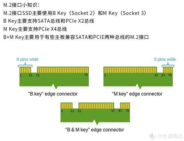 M.2口简单介绍